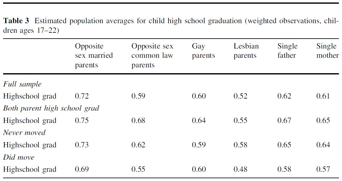research homosexual parenting