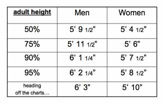 height percentiles weight adult and